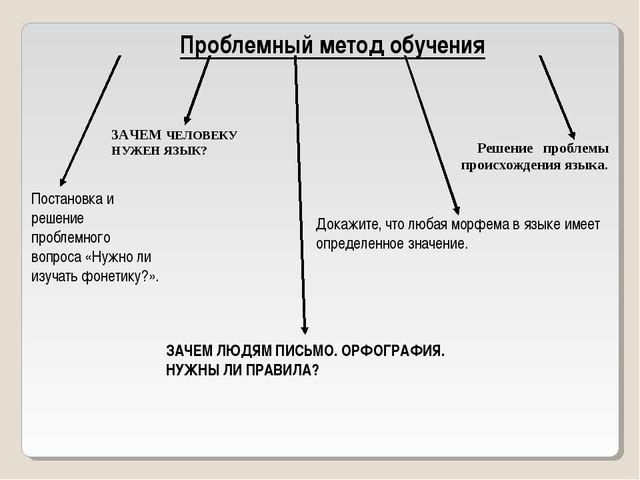 Проблемный метод обучения Постановка и решение проблемного вопроса «Нужно ли...