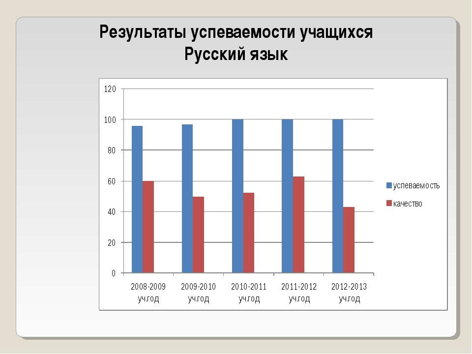 Результаты успеваемости учащихся Русский язык