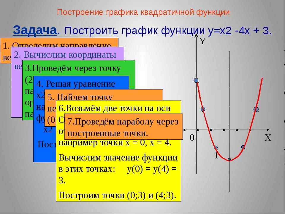 1. Определим направление ветвей параболы. Построение графика квадратичной фун...