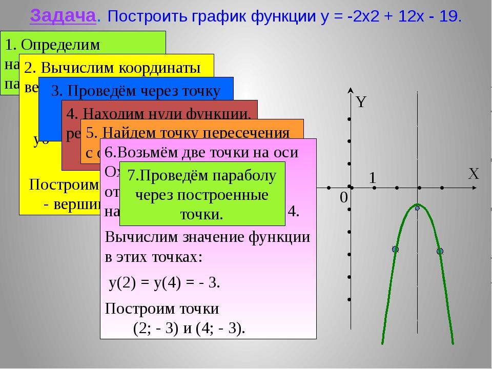 1. Определим направление ветвей параболы. Задача. Построить график функции y...