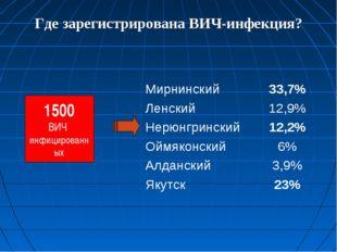 Где зарегистрирована ВИЧ-инфекция? 1500 ВИЧ инфицированных Мирнинский33,7% Л
