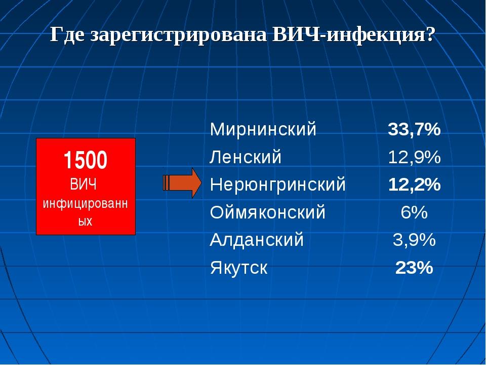 Где зарегистрирована ВИЧ-инфекция? 1500 ВИЧ инфицированных Мирнинский33,7% Л...