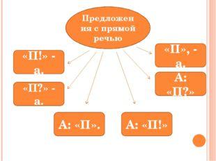 Предложения с прямой речью «П!» - а. «П?» - а. «П», - а. А: «П?» А: «П». А: «