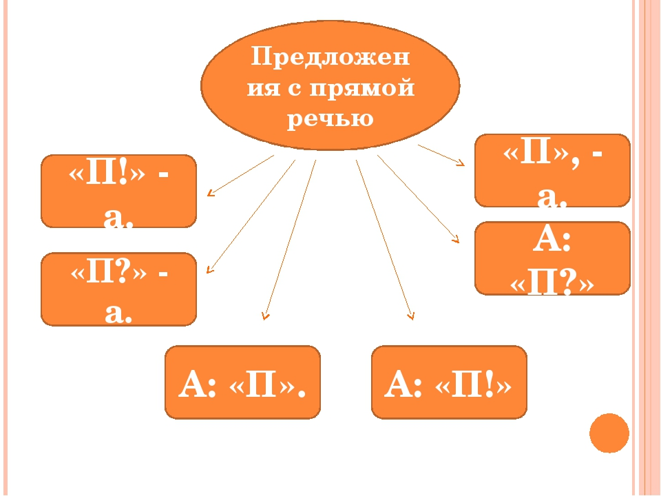 Предложения с прямой речью «П!» - а. «П?» - а. «П», - а. А: «П?» А: «П». А: «...