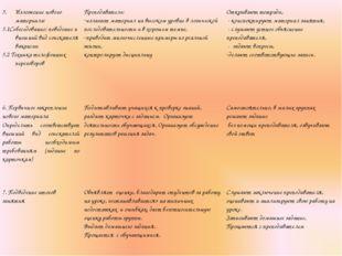 Изложение нового материала: 5.1Собеседование: поведение и внешний вид соискат