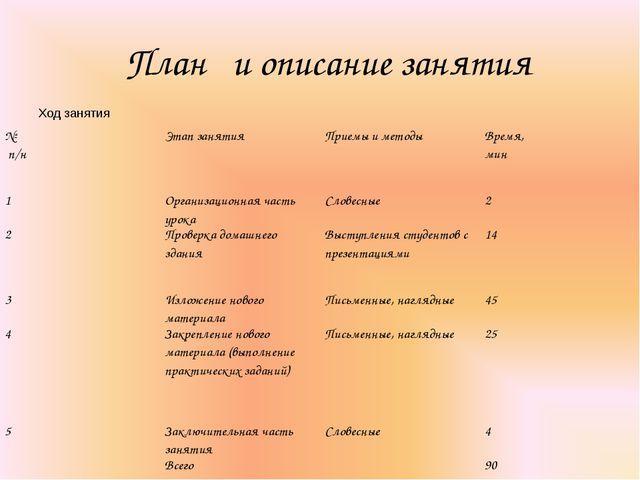 План и описание занятия Ход занятия № п/нЭтап занятияПриемы и методыВремя...