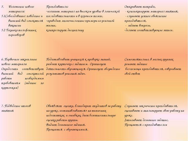 Изложение нового материала: 5.1Собеседование: поведение и внешний вид соискат...