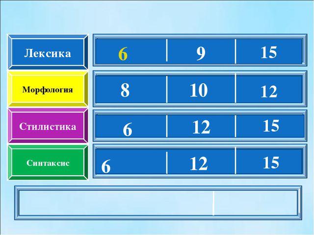 Лексика Морфология Стилистика Синтаксис 6 8 6 6 9 10 12 12 15 15 12 15