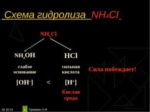 * Громова О.И * Схема гидролиза NH4Cl NH4Cl  NH4OHHCl слабое основан