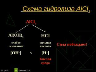 * Громова О.И * Схема гидролиза AlCl3 AlCl3  Al(OH)3HCl слабое основ