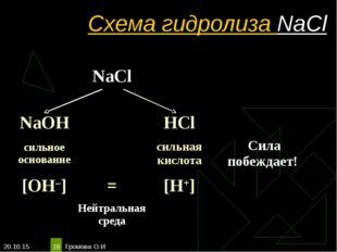 * Громова О.И * Схема гидролиза NaCl NaCl  NaOHHCl сильное основание