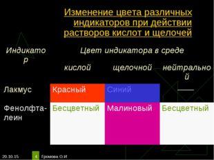 * Громова О.И * Изменение цвета различных индикаторов при действии растворов