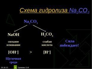 * Громова О.И * Схема гидролиза Na2CO3 Na2CO3  NaOHH2CO3 сильное осн