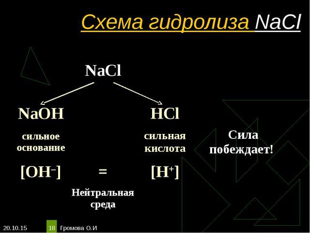 * Громова О.И * Схема гидролиза NaCl NaCl  NaOHHCl сильное основание...