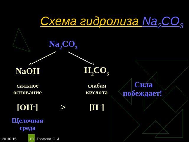 * Громова О.И * Схема гидролиза Na2CO3 Na2CO3  NaOHH2CO3 сильное осн...