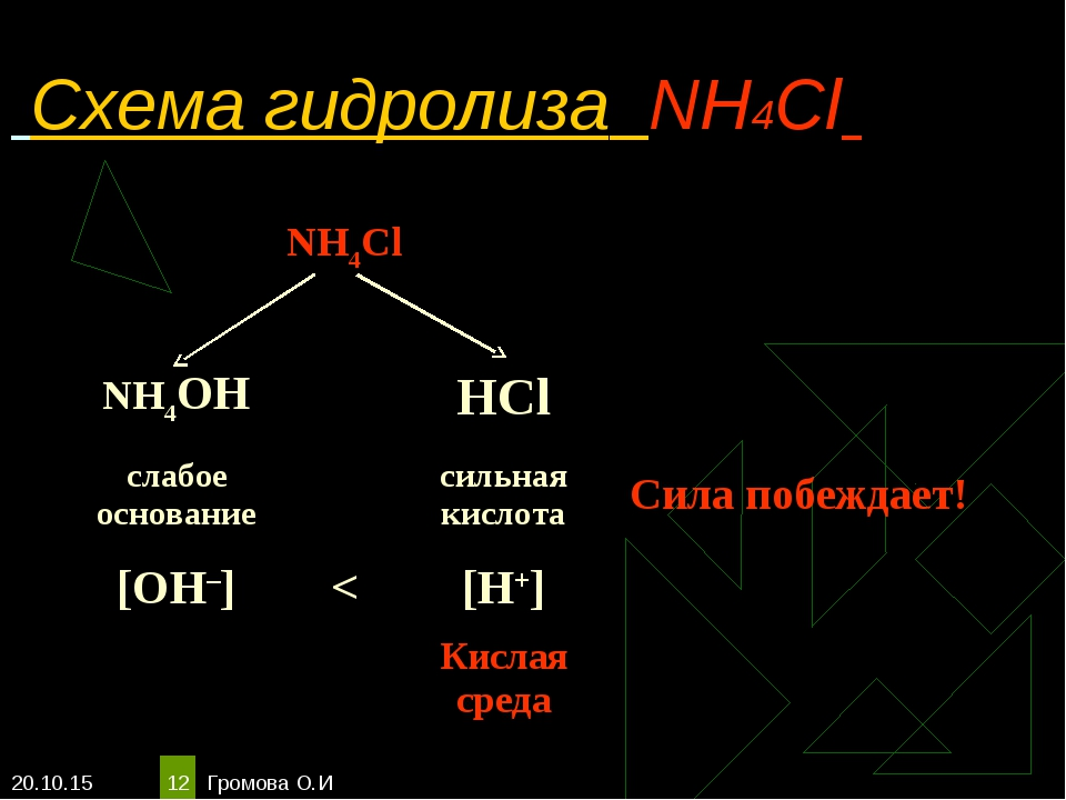 * Громова О.И * Схема гидролиза NH4Cl NH4Cl  NH4OHHCl слабое основан...