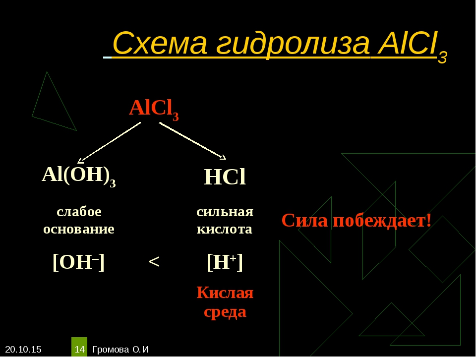 * Громова О.И * Схема гидролиза AlCl3 AlCl3  Al(OH)3HCl слабое основ...