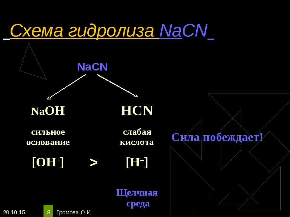 * Громова О.И * Схема гидролиза NaCN NaCN   NaOHHCN сильное основани...