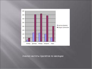 Анализ частоты прилётов по месяцам