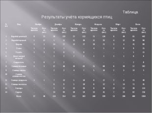 Таблица Результаты учёта кормящихся птиц № п/пВидНоябрьДекабрьЯнварьФевр