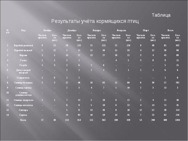 Таблица Результаты учёта кормящихся птиц № п/пВидНоябрьДекабрьЯнварьФевр...