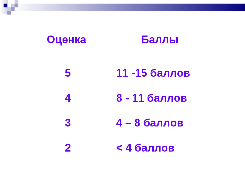 Оценка Баллы 511 -15 баллов 48 - 11 баллов 34 – 8 баллов 2< 4 баллов