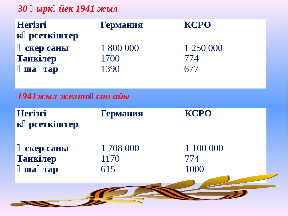 30 қыркүйек 1941 жыл 1941жыл желтоқсан айы Негізгі көрсеткіштер Германия КСРО...