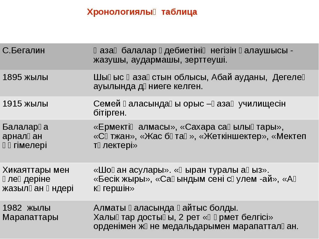 Хронологиялық таблица С.Бегалин Қазақ балалар әдебиетінің негізін қалаушысы...