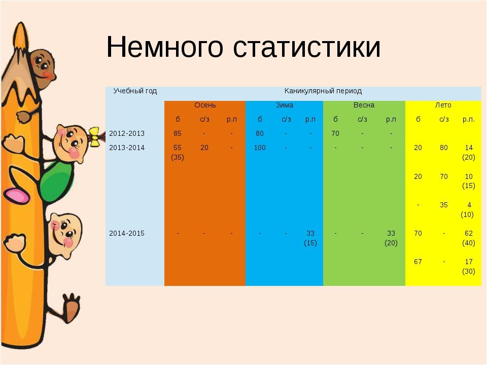 Немного статистики Учебный год Каникулярный период Осень Зима Весна Лето б с/...