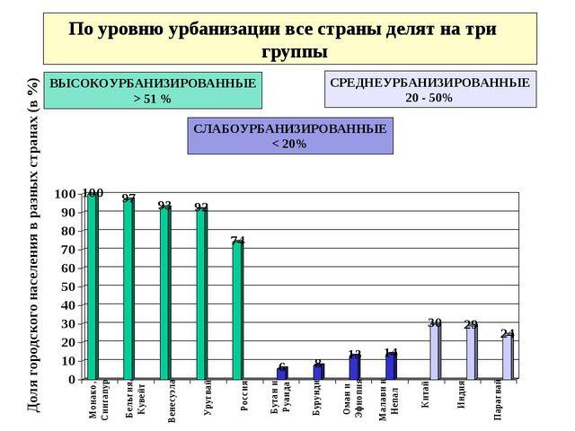 По уровню урбанизации все страны делят на три группы Доля городского населени...