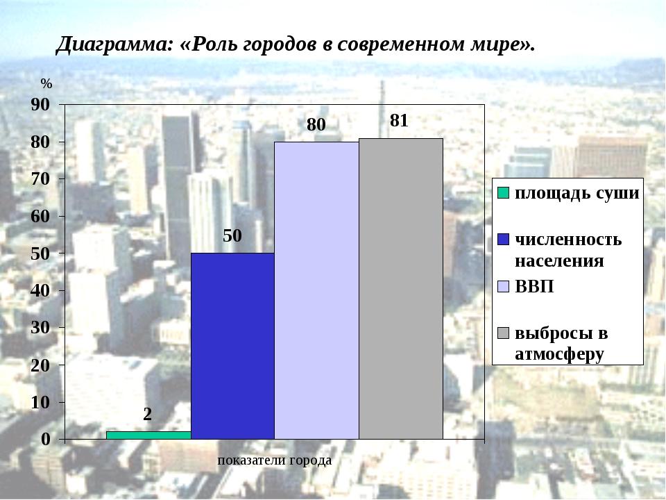Диаграмма: «Роль городов в современном мире». %