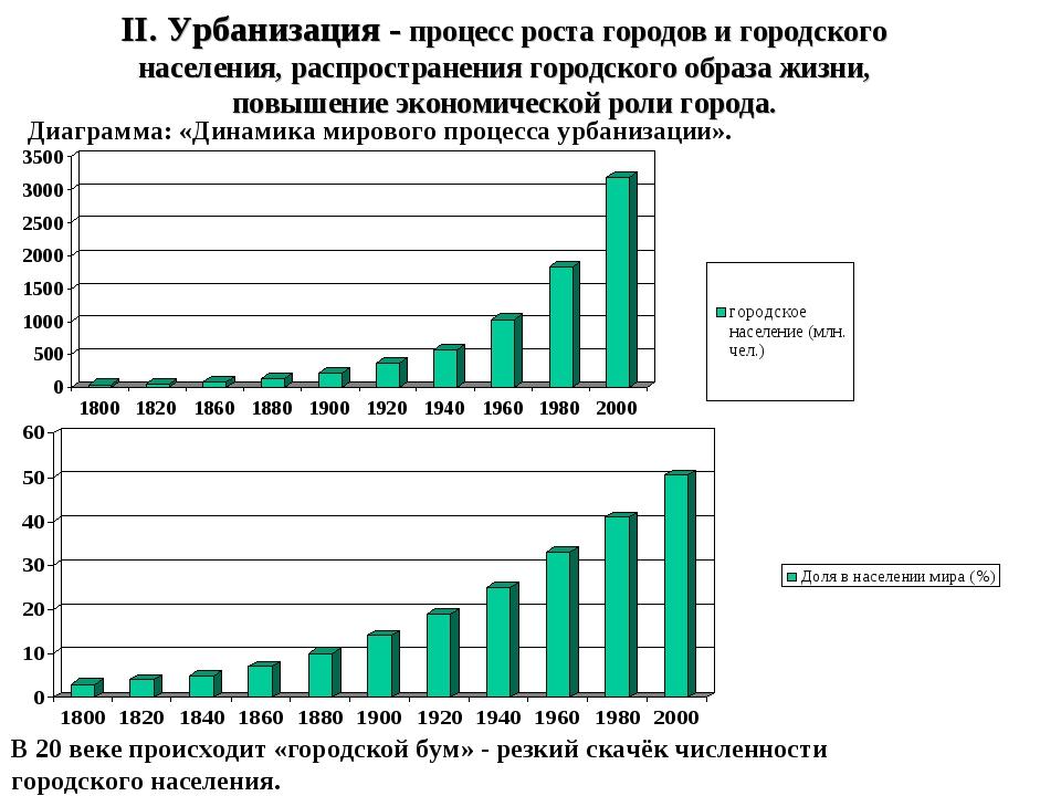 II. Урбанизация - процесс роста городов и городского населения, распространен...
