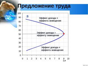 Глава 2. Экономика домохозяйства 12. Рынок труда Предложение труда Часы на ра