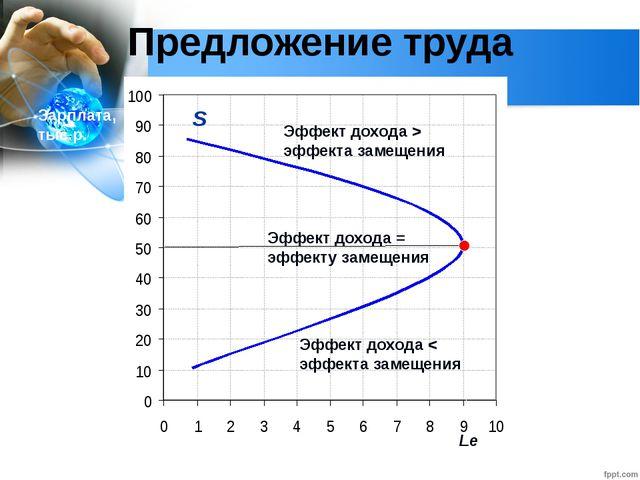 Глава 2. Экономика домохозяйства 12. Рынок труда Предложение труда Часы на ра...