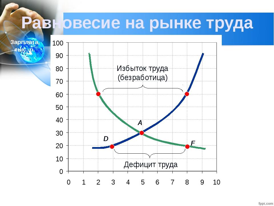 Глава 2. Экономика домохозяйства 12. Рынок труда Равновесие на рынке труда Ко...