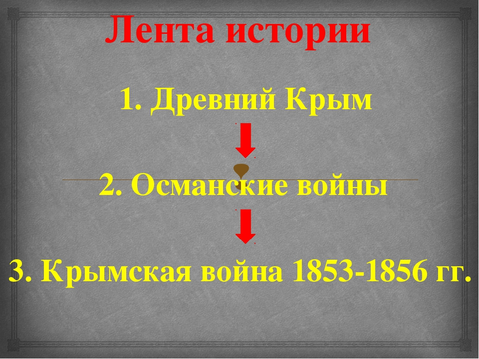 Лента истории 1. Древний Крым 2. Османские войны 3. Крымская война 1853-1856...