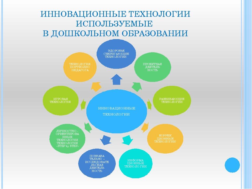 знакомство с инновационными технологиями в образование