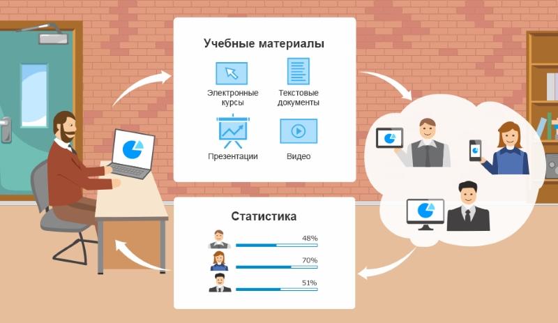 Работа СДО iSpring Online