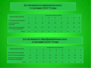 Для обучающихся в коррекционном классе по программе С(К)ОУ VII вида Для обуча