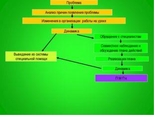 Проблема Анализ причин появления проблемы Изменения в организации работы на у