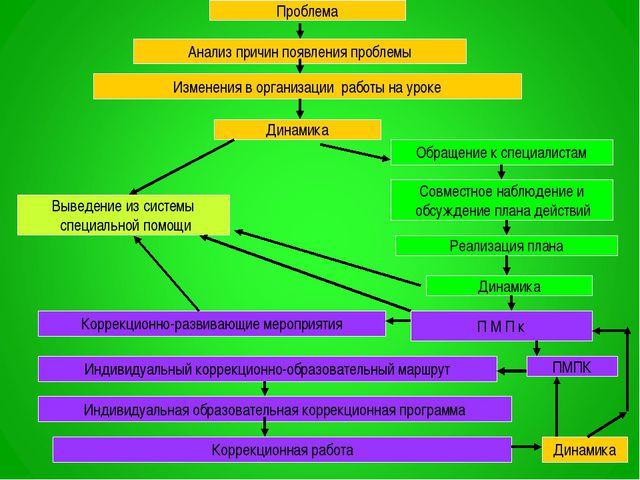 Проблема Анализ причин появления проблемы Изменения в организации работы на у...