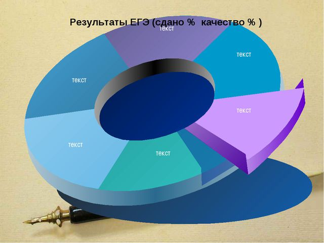 Результаты ЕГЭ (сдано % качество % )