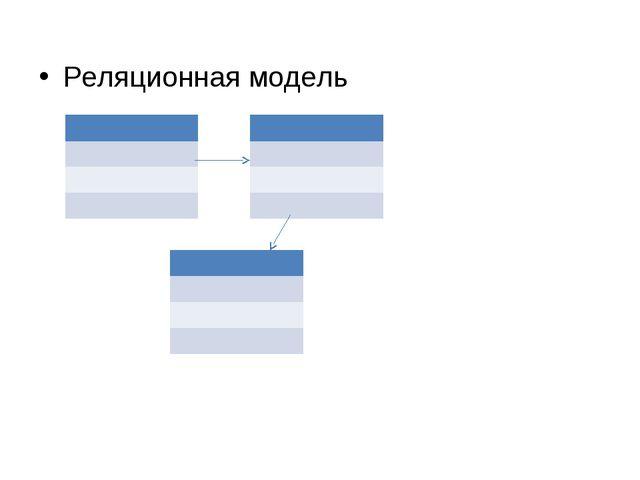 Реляционная модель