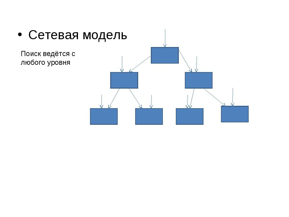 Сетевая модель Поиск ведётся с любого уровня