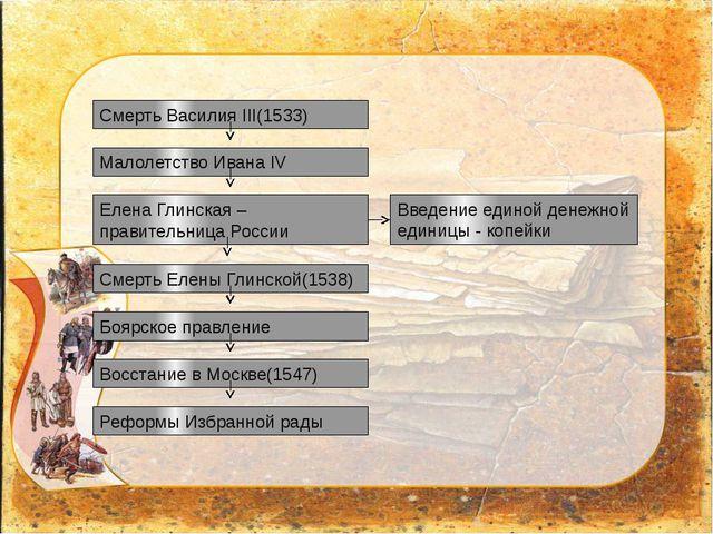 Смерть Василия III(1533) Малолетство Ивана IV Елена Глинская – правительница...