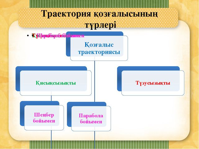 Траектория қозғалысының түрлері