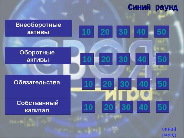 Внеоборотные активы Оборотные активы Обязательства Собственный капитал 20 10...