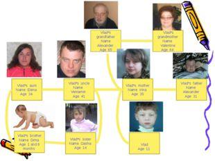 Vlad*s grandfather Name Alexander Age 65 Vlad*s grandmother Name Valentine Ag
