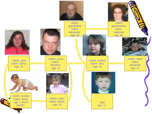 Vlad*s grandfather Name Alexander Age 65 Vlad*s grandmother Name Valentine Ag...