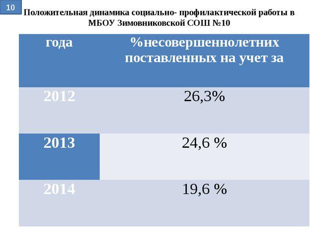 Положительная динамика социально- профилактической работы в МБОУ Зимовниковск...